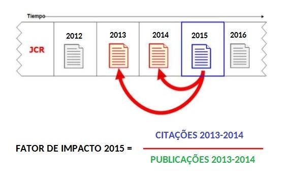 como-calcular-fator-de-impacto