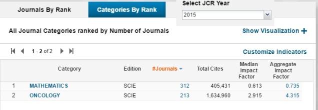fator-impacto-revistas-oncologia-matematica